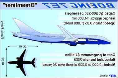 Comment acheter des actions Airbus?