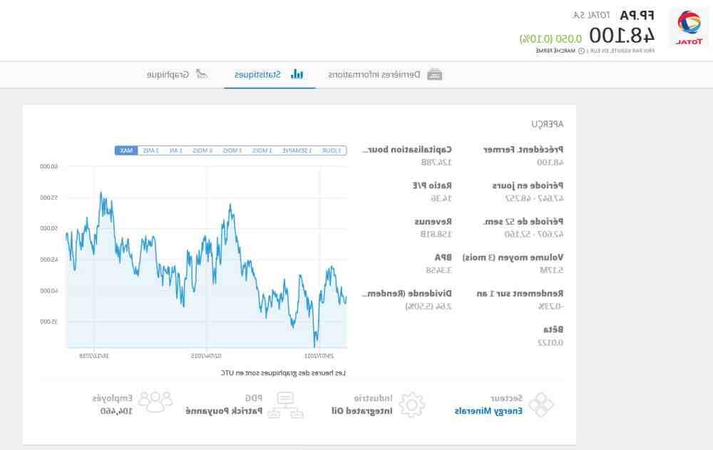 Comment acheter des actions Total?