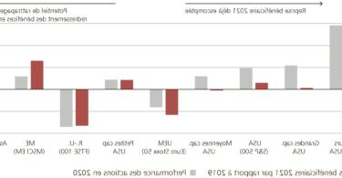 Comment acheter des actions UBS ?