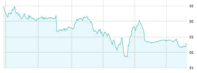 Comment acheter des actions en ligne en bourse?