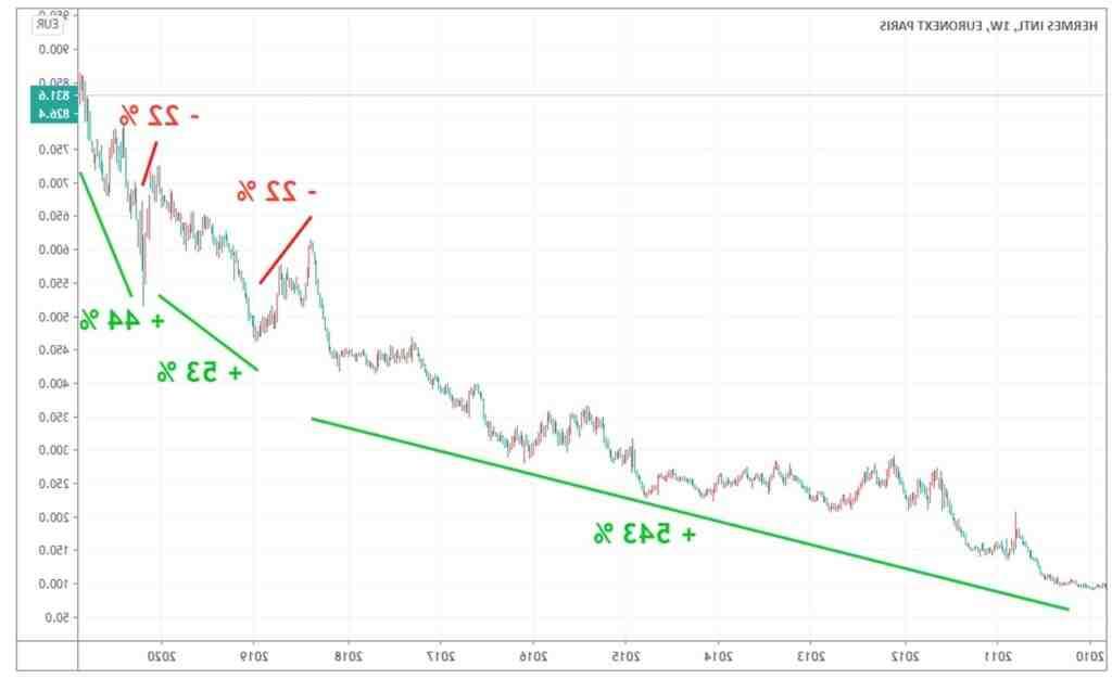 Comment investir en bourse?