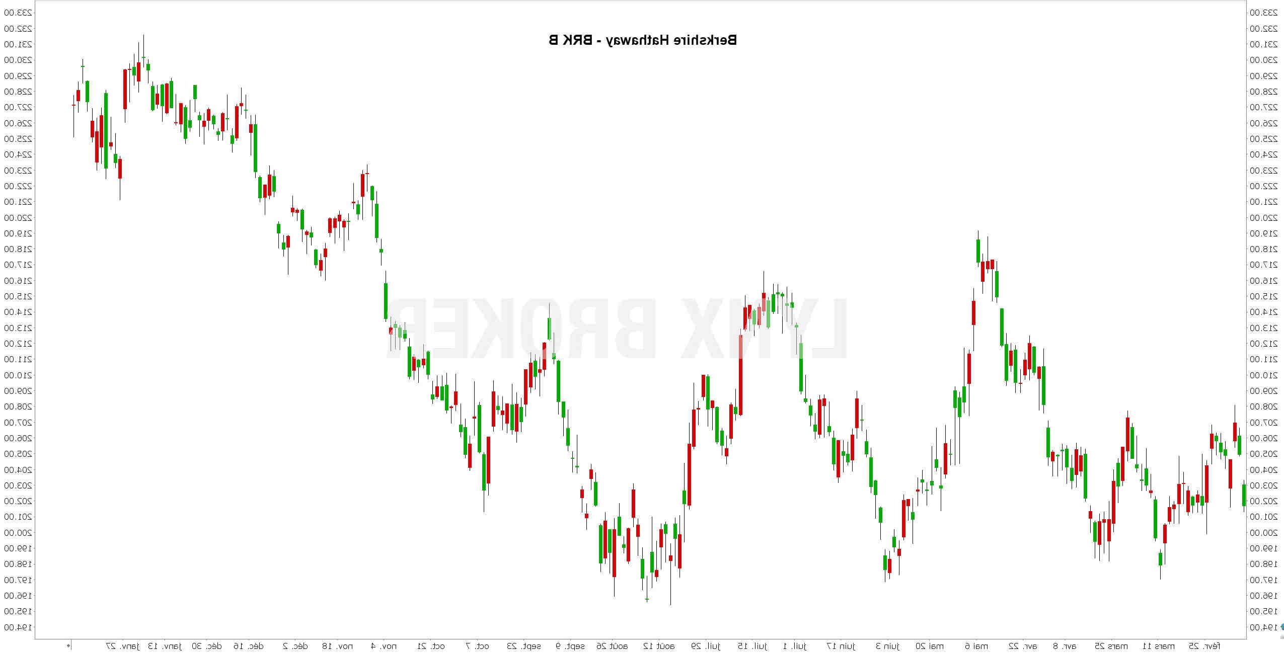 Est-il temps d'acheter des actions?