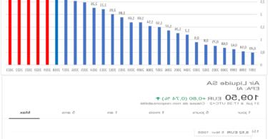 Investir sur l'action Air Liquide : où et comment faire