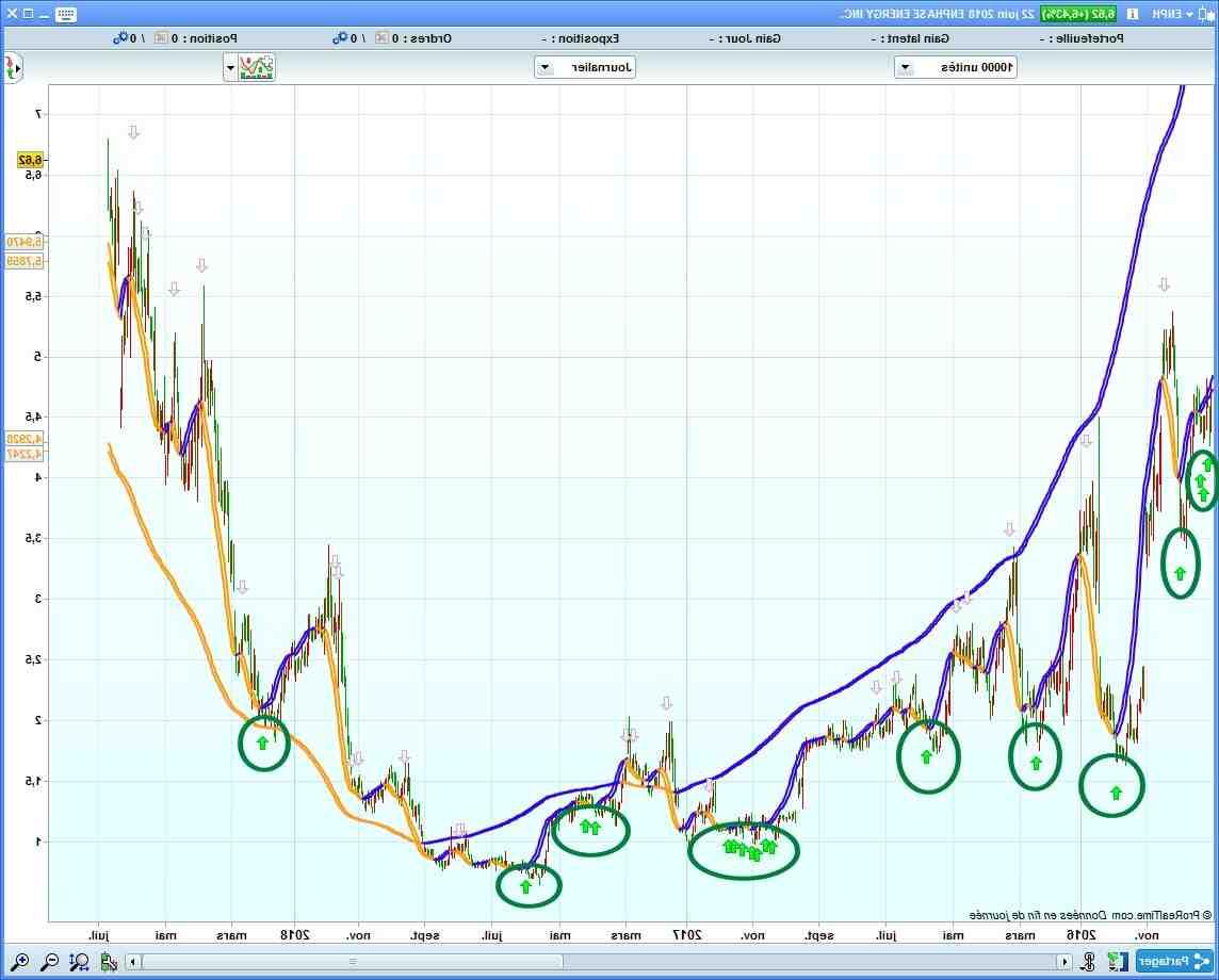 Où acheter des actions en bourse?