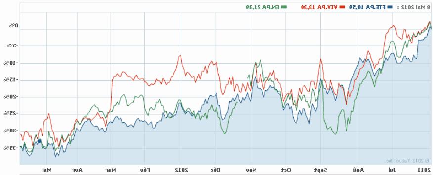Pourquoi le marché boursier se développe-t-il aujourd'hui?