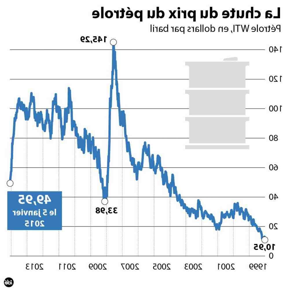 Quel est le prix actuel du baril de pétrole?