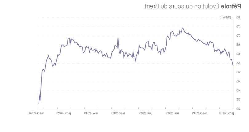 Quel est le prix du baril de pétrole aujourd'hui ?