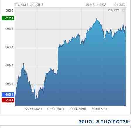 Quelle valeur acheter en bourse aujourd'hui ?